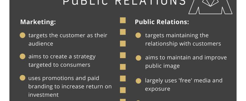 PUBLIC RELATIONS IN MARKETING